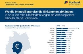 """Deutsche Postbank AG: Postbank Studie """"Wohnatlas 2016 - Leben in der Stadt"""": Wo die Immobilienpreise die Einkommen überholen / In neun von zehn Großstädten steigen die Wohnungspreise deutlich schneller als die Einkommen"""