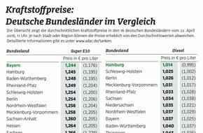 ADAC: Teure Tankfüllung in Bremen / Benzin in Bayern am günstigsten, Diesel in Hamburg