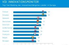 VDI Verein Deutscher Ingenieure: VDI präsentiert neuen Innovationsmonitor / Deutschland hinter skandinavischen Ländern auf Rang 4