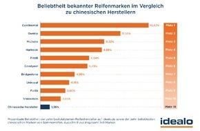 Idealo Internet GmbH: Sommerreifen aus China: Vermeintliche Billigreifen haben bei deutschen Autofahrern keine Chance