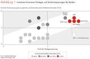 Bain & Company: Bain-Studie zum Finanzsektor: Nur jede dritte Großbank ist auf die verschärfte Regulierung strategisch vorbereitet