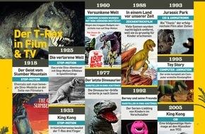 """National Geographic Channel: Neun Tonnen Muskeln, Krallen, Knochen und Reißzähne: National Geographic Channel geht in der """"Dino Week"""" ab 7. Juni auf spektakuläre Reise ins Reich der Urzeitgiganten"""