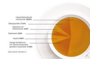 Deutscher Teeverband e.V.: Teekonsum in Deutschland auf hohem Niveau / Absatz im Inland stabil - Exporte steigen deutlich an
