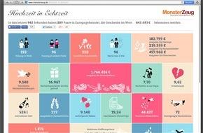 Monsterzeug GmbH: Hochzeiten-in-Echtzeit - so viele Menschen heiraten gerade / Neue Monsterzeug Aktion