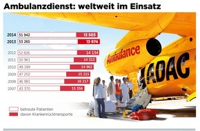 ADAC: Notarzteinsatz über den Wolken: ADAC holt 2014 mehr als 4500 Urlauber per Flugzeug nach Hause / Weltweit musste sich der Ambulanzdienst des Clubs um fast 52000 verletzte oder erkrankte Urlauber kümmern