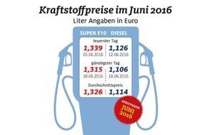 ADAC: Juni teuerster Tankmonat im Jahr 2016 / Kraftstoffe in der ersten Jahreshälfte aber deutlich günstiger als 2015