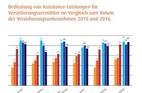 Europ Assistance: Assistance Barometer 2016: Reise-Assistance stark im Fokus bei Endkunden