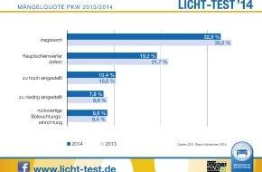 Zentralverband Deutsches Kraftfahrzeuggewerbe: Licht-Test: Trotz Verbesserung auch 2014 keine Entwarnung