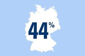 CosmosDirekt: Sparsame Narren? - 44 Prozent der Jecken feiern für weniger als 50 Euro Karneval