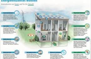 Verband der Chemischen Industrie e.V.: 2011 kommen auf Verbraucher höhere Preise für Öl, Gas und Strom zu / Die steigenden Energiekosten eindämmen (mit Bild)