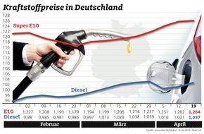 ADAC: Benzin zum achten Mal in Folge teurer / Dieselpreis steigt um 1,6 Cent / Rohölnotierungen leicht rückläufig