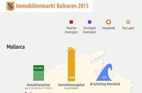 Porta Mondial AG: Immobilienmarkt Balearen: Wissenschaftler empfehlen Mallorca für Kapitalanleger / Erster unabhängiger Marktreport für Ferienimmobilien auf Mallorca, Ibiza und Menorca