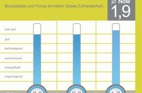 Bookatable GmbH & Co.KG: Gutes Zeugnis für deutsche Gastronomie / Erste Ausgabe des GastroKOMPASS von Bookatable und Forsa ermittelt Zufriedenheitsindex in der deutschen Gastronomie - Durchschnittsnote im August 2013: 1,9