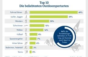 CosmosDirekt: Zahl des Tages: 49 Prozent derjenigen, die im Frühjahr und Sommer draußen Sport treiben, fahren Fahrrad