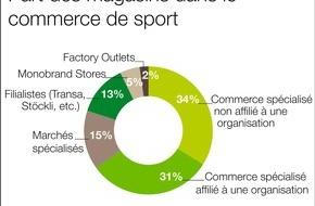 Verband Schweizer Sportfachhandel (ASMAS): Le commerce du sport table sur une croissance zéro