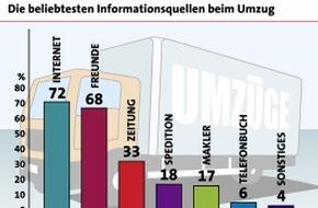 LBS Infodienst Bauen und Finanzieren: Mehrheit der Deutschen informiert sich vor einem Umzug online