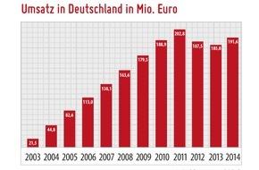 Metaflake: Dating-Markt 2014-2015: Cash mit Smartphone-Singles / Umsätze erholen sich bei knapp 192 Millionen Euro