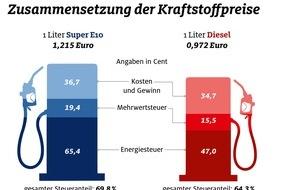 ADAC: So setzen sich die Kraftstoffpreise zusammen / ADAC informiert, weshalb sich niedrige Ölpreise nicht in gleichem Maße an deutschen Tankstellen niederschlagen