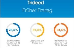 Indeed Deutschland GmbH: Jedes zweite Büro startet früher ins Wochenende