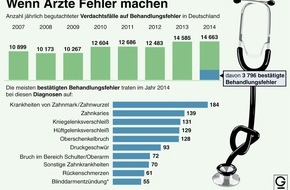 "dpa-infografik GmbH: ""Grafik des Monats"" - Thema im Juli: Ärztliche Behandlungsfehler"