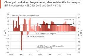 HSBC Deutschland: Chinas Wirtschaft ist in der Realität angekommen