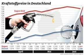 ADAC: Kraftstoffpreise leicht gesunken / Super und Diesel 0,7 Cent günstiger als in der Vorwoche