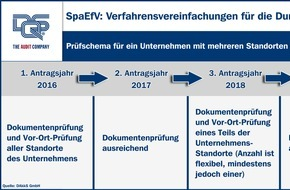 DQS GmbH: Verfahrenserleichterung beim Spitzenausgleich für KMU