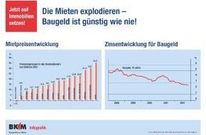 BKM Bausparkasse Mainz AG: Mit Bausparen die Gunst der Stunde nutzen