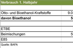 Bundesverband der deutschen Bioethanolwirtschaft e. V.: Bioethanol im 1. Halbjahr 2015: Produktion gestiegen, Verbrauch wegen hoher Treibhausgaseinsparungen gesunken