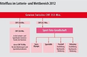 Swisslos: Swisslos Jahresergebnis 2012 353 Millionen Franken für die Gemeinnützigkeit und den Sport