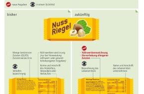 BLL - Bund für Lebensmittelrecht und Lebensmittelkunde e.V.: Allergene, Nährwerte, Schriftgröße - einheitliche Kennzeichnung ab 13. Dezember