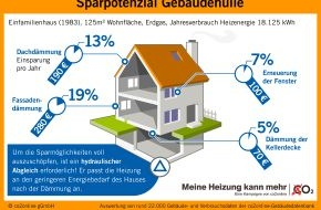 co2online gGmbH: Erfolgreich Heizkosten sparen: Erst dämmen, dann Heizung anpassen / Wer dämmt, sollte die Heizung an den geringeren Wärmebedarf des Hauses anpassen / Hydraulischer Abgleich löst das Problem