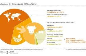 European Bioplastics: Neue Argumente bereichern wissenschaftliche Debatte um industrielle Nutzung von Agrarrohstoffen / Effizienz und Nachhaltigkeit müssen führende Kriterien der Rohstoffwahl sein