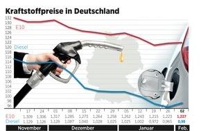 ADAC: Kraftstoffpreise ziehen leicht an / Ölpreis legt seit vergangener Woche zu