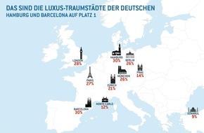 Eurojackpot: Ergebnisse einer repräsentativen forsa-Umfrage / Hamburg schlägt Monte Carlo, London und Paris als beliebteste Luxus-Traumstadt der Deutschen