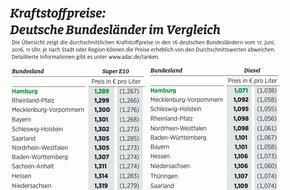 ADAC: Norddeutsche tanken billiger / Kraftstoffpreise in Hamburg am niedrigsten, in Brandenburg und Sachsen-Anhalt am höchsten / Preisunterschiede von bis zu 5,5 Cent