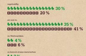 ENTEGA Vertrieb GmbH & Co. KG: NaturEnergiePlus-Studie zum sozialen Engagement: Fast die Hälfte ehrenamtlich tätig, zwei Drittel spenden