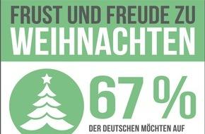"""RaboDirect Deutschland: Frust und Freude zu Weihnachten / Forsa-Umfrage über """"No-Gos"""" für den Gabentisch"""