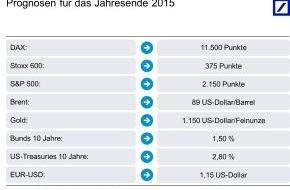 Deutsche Bank AG: Deutsche Bank Kapitalmarktausblick 2015: Amerika führt, Europa stagniert