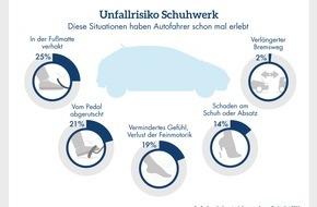 CosmosDirekt: Zahl des Tages: Fast die Hälfte (49 Prozent) der Autofahrer sind beim Autofahren mit ungeeignetem Schuhwerk schon einmal in Gefahrensituationen geraten