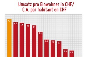 Metaflake: La rencontre en ligne Suisse 2015: «mobile» makes money! / Forte croissance avec un C.A. de 37.6 millions CHF