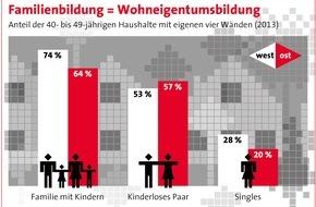 """Bundesgeschäftsstelle Landesbausparkassen (LBS): Familien stabilisieren Wohneigentumsquote / Analyse: Der Haushaltstyp """"Paar mit Kindern"""" lebt am häufigsten in eigenen vier Wänden - Singles holen auf"""