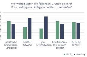 talocasa: Umfrage: Hohe Preise, niedrige Renditen / Darum verkaufen Kapitalanleger jetzt ihre Immobilien
