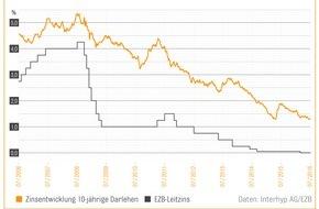 Interhyp AG: Häuslekäufer profitieren von Brexit und EZB-Politik: Minusrendite für Bundesanleihen ermöglicht Banken günstige Refinanzierung / Interhyp-Bauzins-Trendbarometer sieht Seitwärtsbewegung beim Baugeld