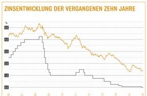 Interhyp AG: Baugeld im April weiterhin günstig / Interhyp-Bauzins-Trendbarometer erwartet mittel- bis langfristig moderat steigende Zinsen / Wer eine Immobilie kauft, sollte ausreichend tilgen
