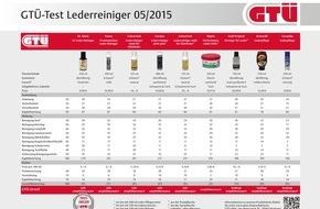 GTÜ Gesellschaft für Technische Überwachung GmbH: GTÜ testet Lederreiniger fürs Auto: Chemie gegen Ketchup, Cola & Co. / Neun Reiniger fürs Autoleder im GTÜ-Vergleich: Was hilft wirklich gegen Kleckse und Schmiere?