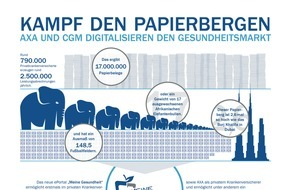 AXA Konzern AG: Digitalisierung: Papierberge für Privatkrankenversicherte werden reduziert