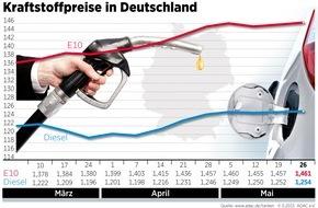ADAC: Spritpreise steigen weiterhin leicht / Autofahrer müssen für den Liter Diesel im bundesweiten Durchschnitt 1,254 Euro, für den Liter Super E10 1,461 Euro bezahlen