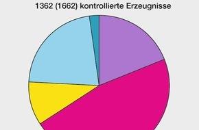 Eidgenössisches Starkstrominspektorat ESTI: ESTI: Weiterhin wird jedes siebte elektrotechnische Erzeugnis beanstandet / 15% der im Jahr 2015 durch das Eidgenössische Starkstrominspektorat ESTI überprüften elektrischen Erzeugnisse weisen ...