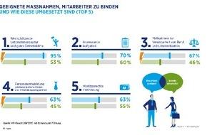 Hays AG: HR-Report 2014/2015 von Hays und IBE / Unternehmen tun zu wenig, um Mitarbeiter zu binden